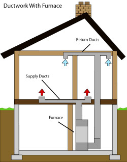 diagram of how air ductwork operates within a Seaford home