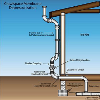 crawl space membrane depressurization